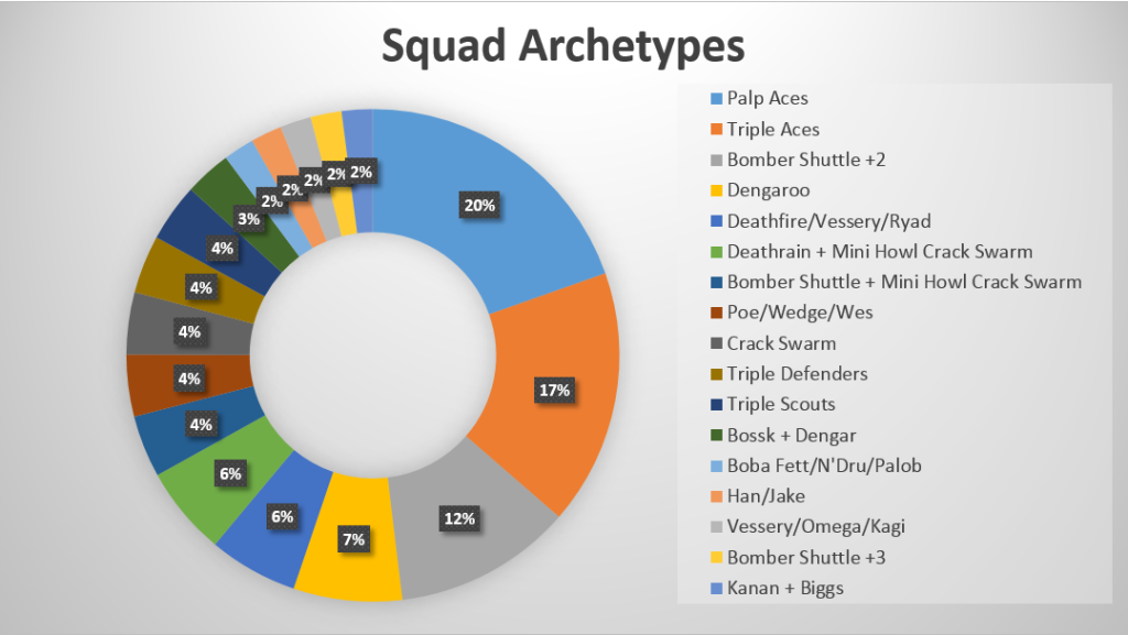 analysis of archetypes